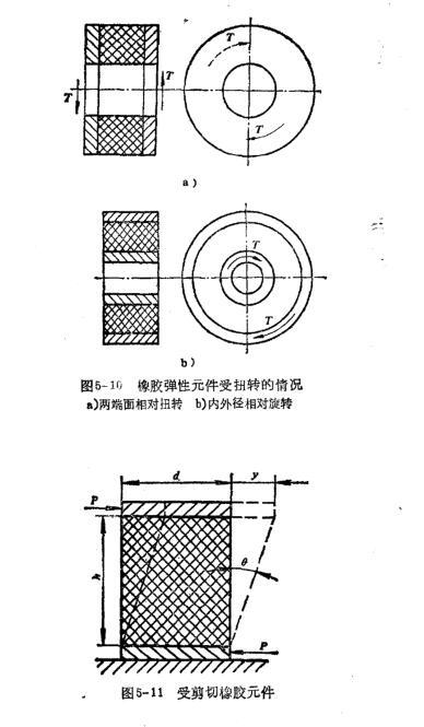 弹性环结构橡胶元件的结构形状与设计计算