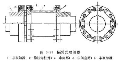 隔筒式联轴器图纸(图文)